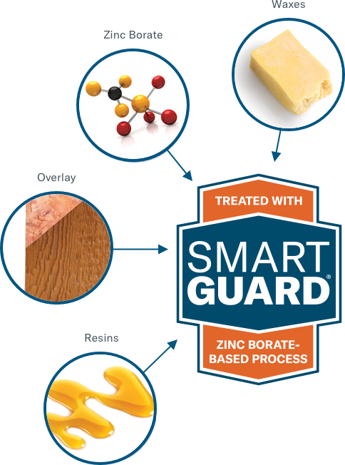 Infographic of SmartGuard wood