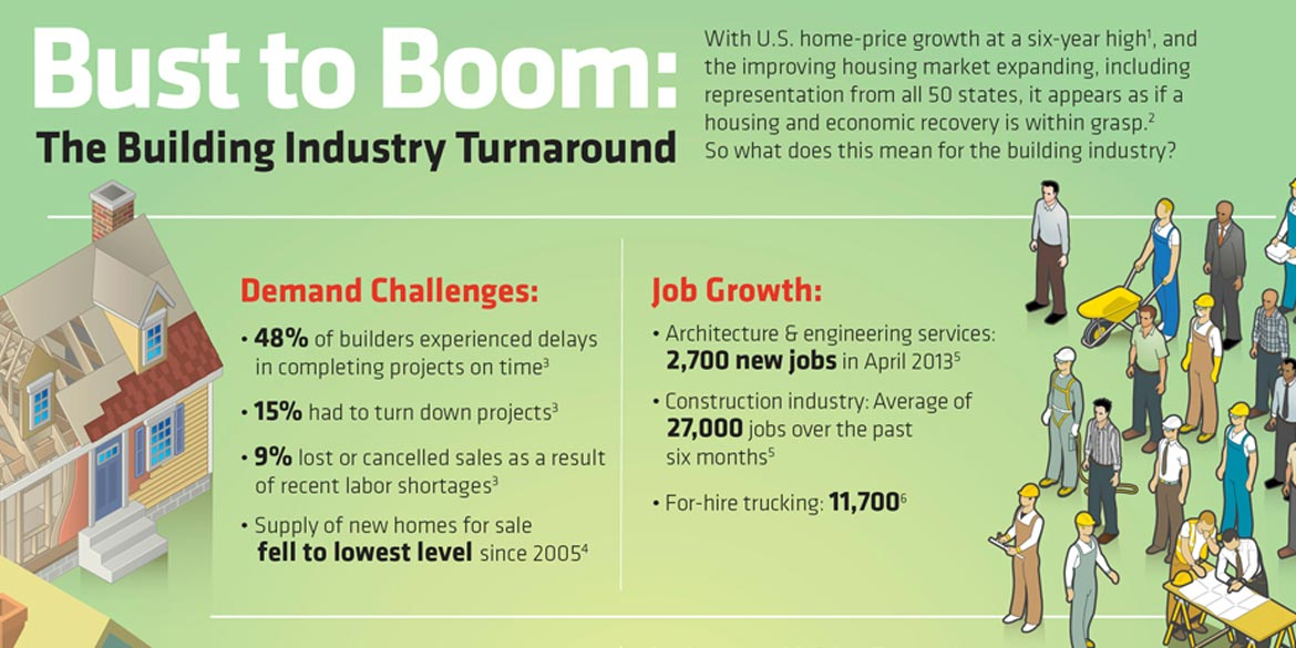 Bust to Boom: The Building Industry Turnaround (Infographic)