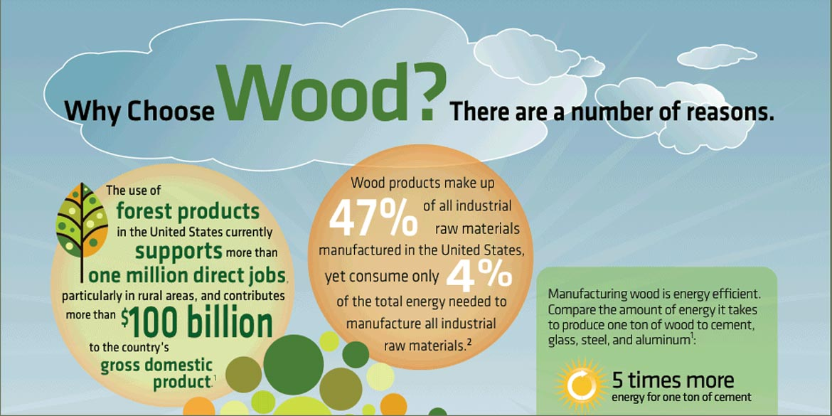 Infographic: Why Choose Wood?