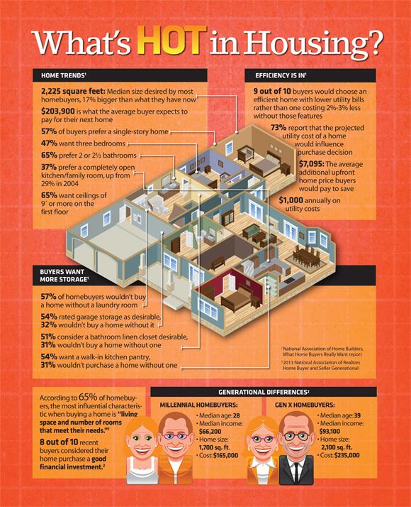 Whats Hot in Housing.jpg