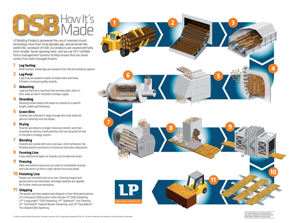 OSB: How It's Made