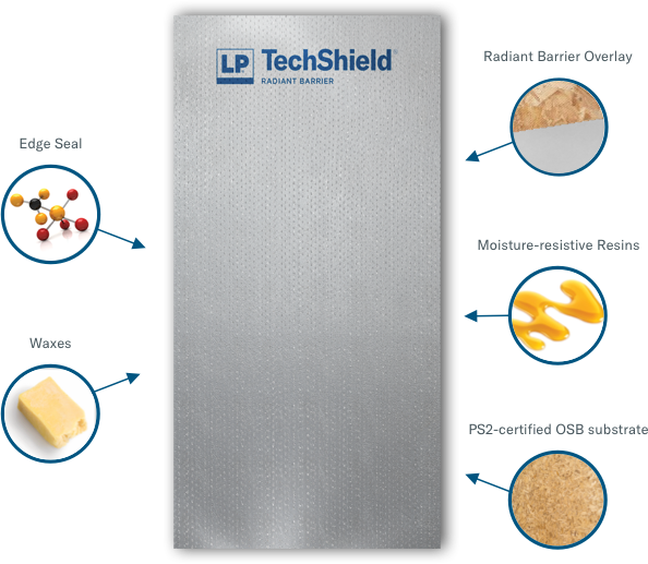 How LP TechShield Made