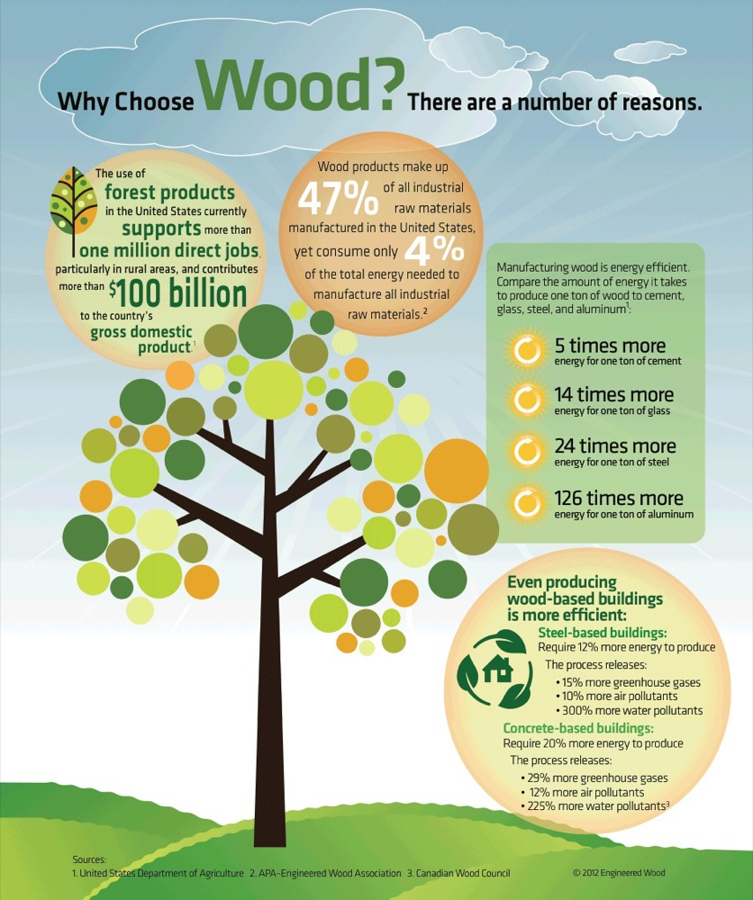 Why Choose Wood?